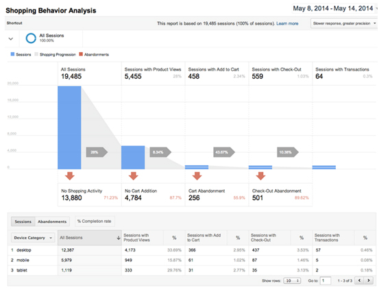 A Look at the Shopping Behavior Analysis Report