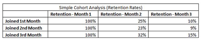 Simple Cohort Analysis