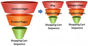 : Examples of Funnel Setup