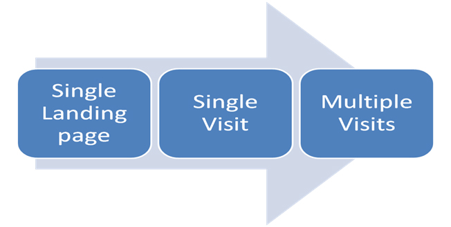 Attribution Models Are Most Important When Multiple Visits Occur Before a Conversion