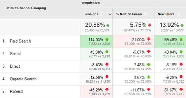 Check how your website stacks up (See Note 3 Below)