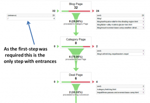 Funnel Visualization Report in Google Analytics