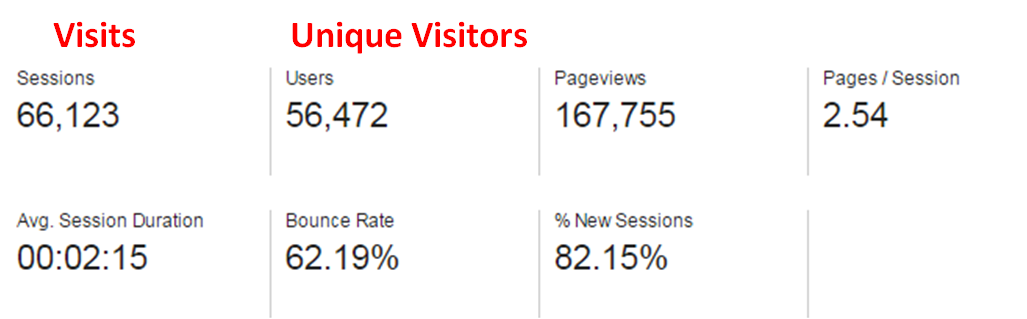 Users vs. Unique Visitors