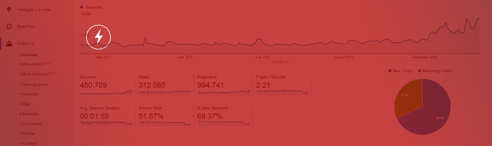 How to Easily Build a Powerful Dashboard in Google Analytics